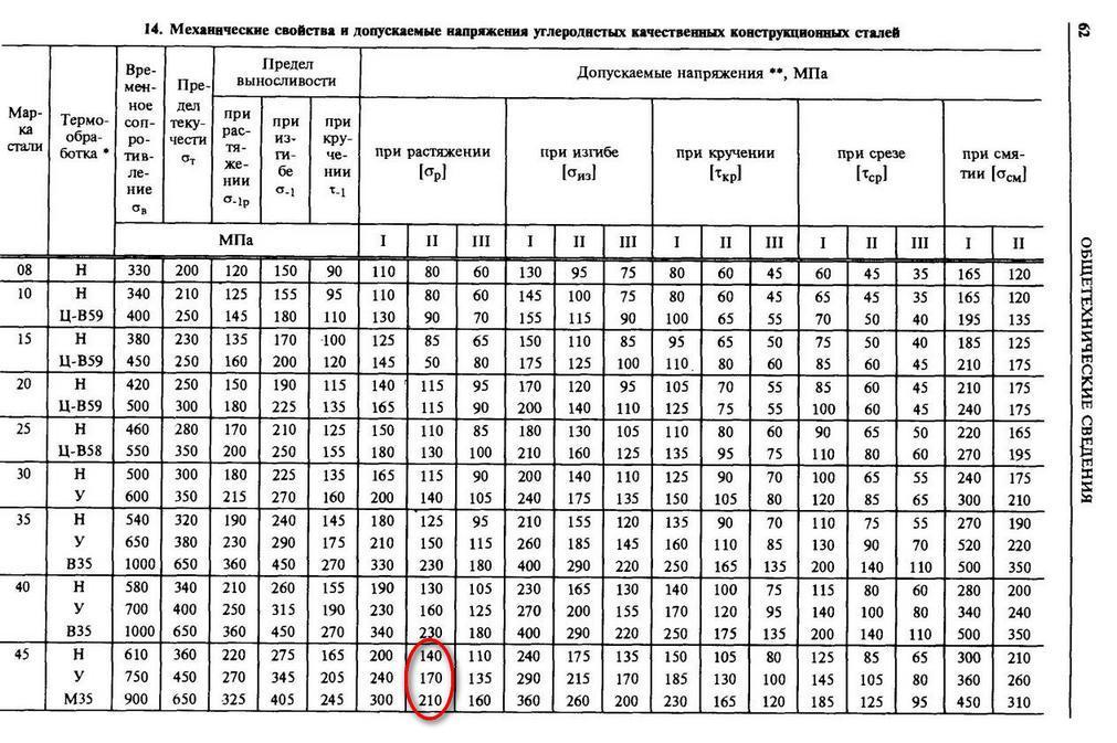 И условия испытания на изгиб горячекатаного проката должны соответствовать требованиям таблицы 1, холоднокатаного