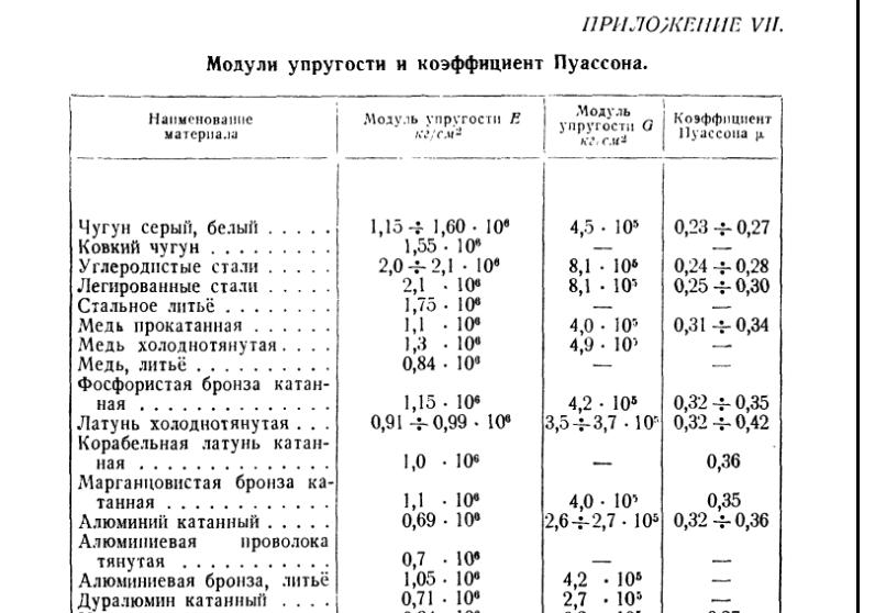 10 -6 ом мм поверхностная твердость по бринелю н б, гпа (н/мм 2 ) модуль упругости е, гпа (10 4