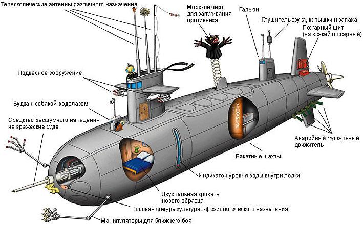 почему подводные лодки называют субмаринами