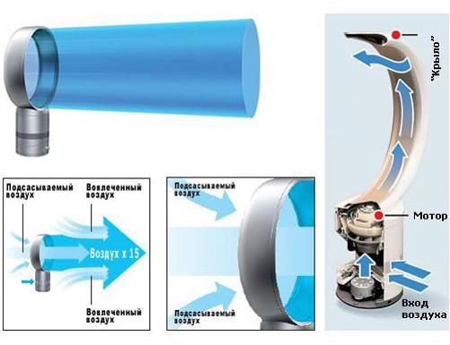 Как сделать безлопастный вентилятор
