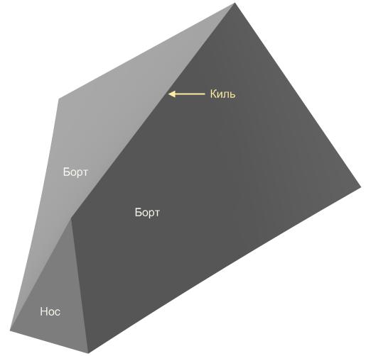Треугольник киль 0.3х0.6х1.png