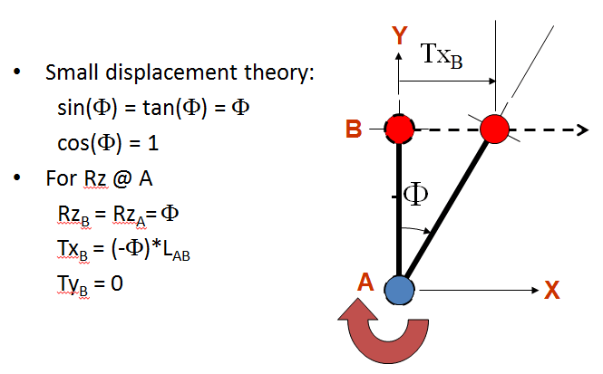 Small-Displacement-Theory.png.8bdf54e4d81199539c013e8fc912c5f0.png