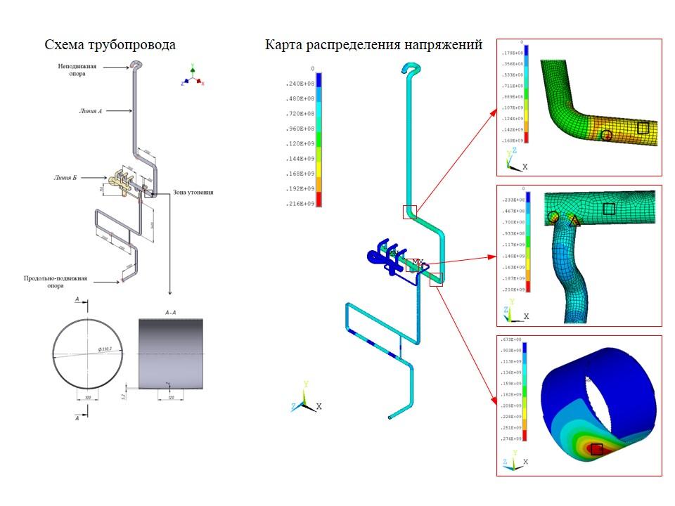 Расчет технологического трубопровод