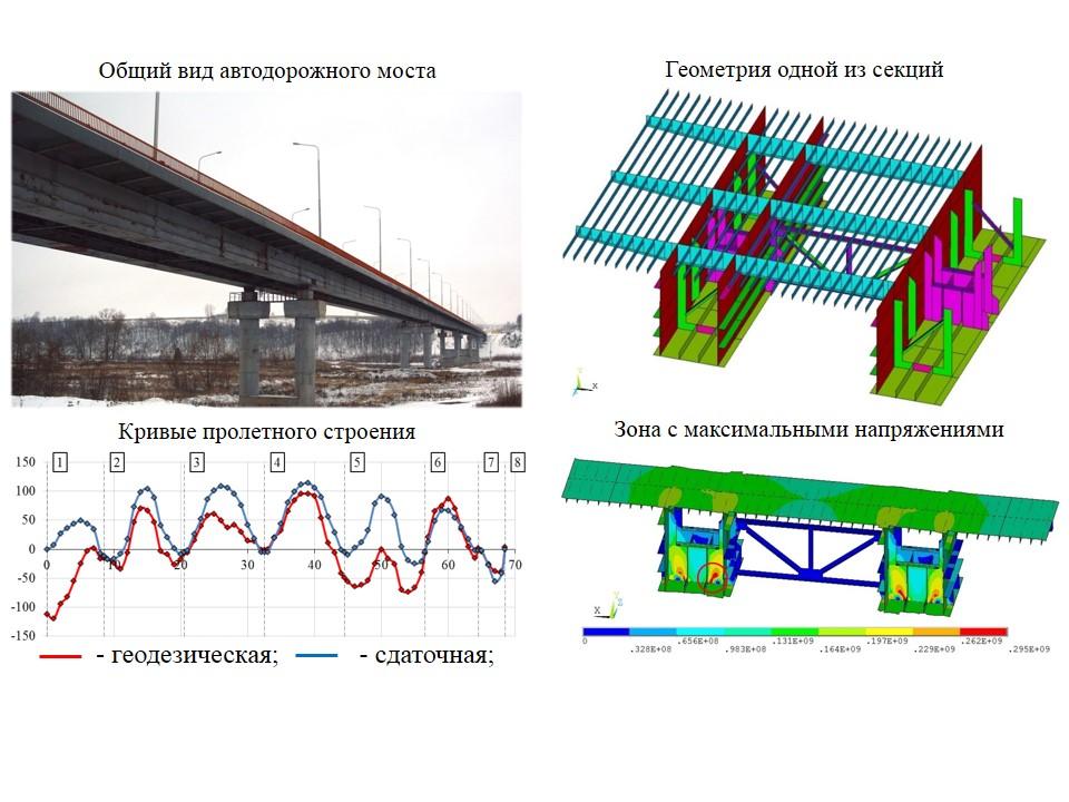 Расчет автодорожного моста