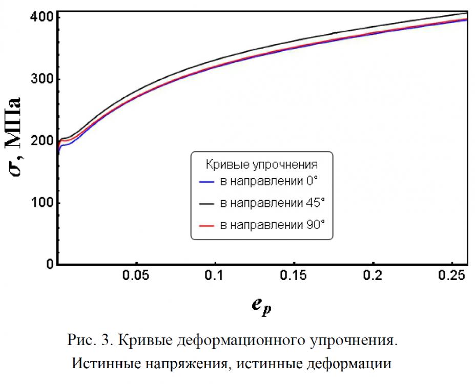 dc04ek кривые упрочнения.png
