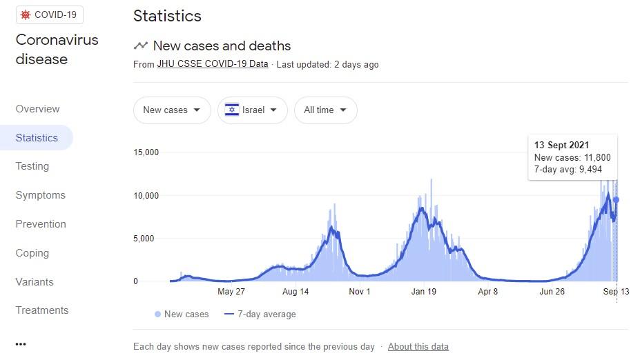 covid cases israel 13-09-2021.jpg